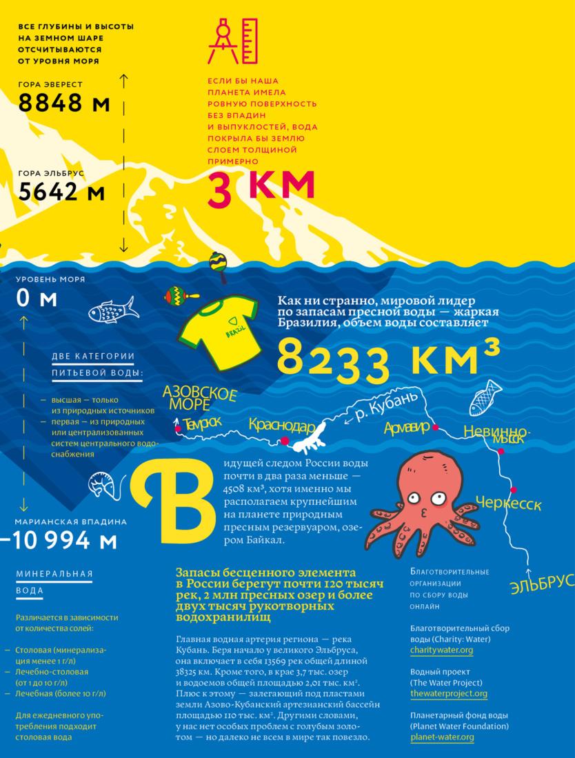 Факты о воде: H₂O в цифрах