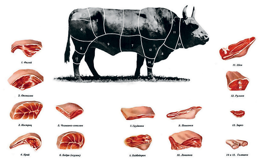 meat mikoyan
