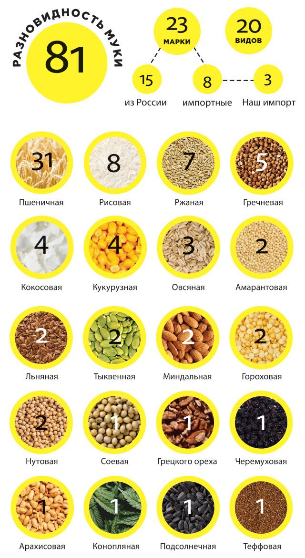 flour infogr